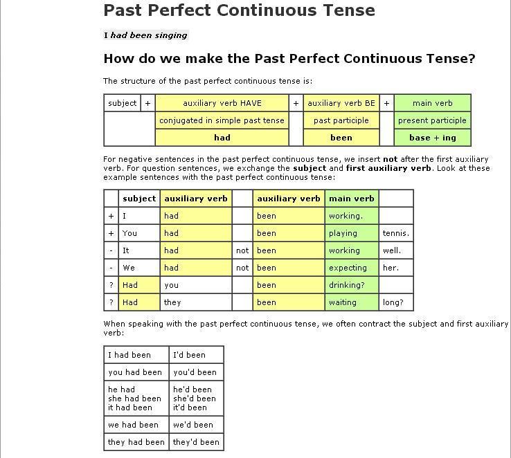 Past Perfect Continuous - Tense Revision for Pre-Intermediate Learners